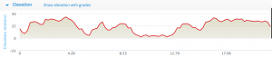 STG Cycle Course Profile